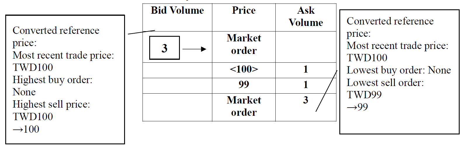 Continuous Trading - Taiwan Stock Exchange Corporation
